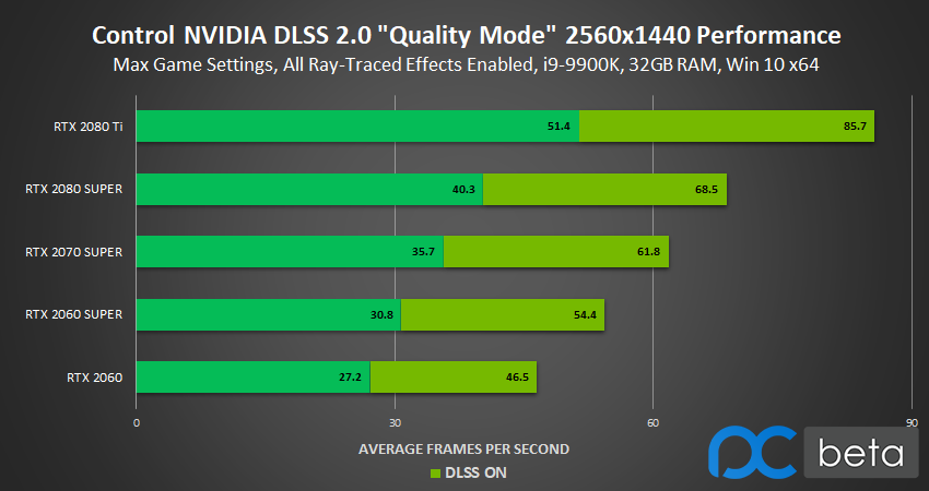 control-2560x1440-ray-tracing-nvidia-dlss-2.0-quality-mode-performance.png