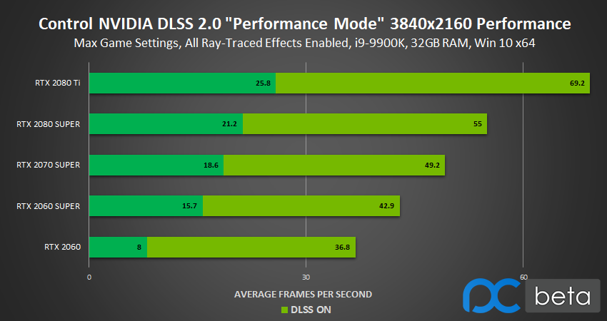 control-3840x2160-ray-tracing-nvidia-dlss-2.0-performance-mode-performance.png