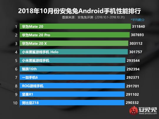 安兔兔发布2018年10月国内Android手机性能排行榜
