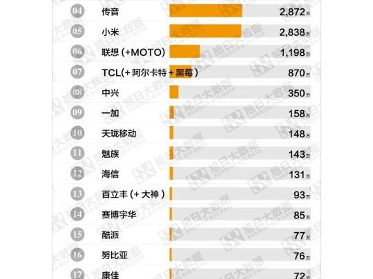 Q3国产品牌手机出货量TOP25:前三无悬念,魅族、锤子如何?