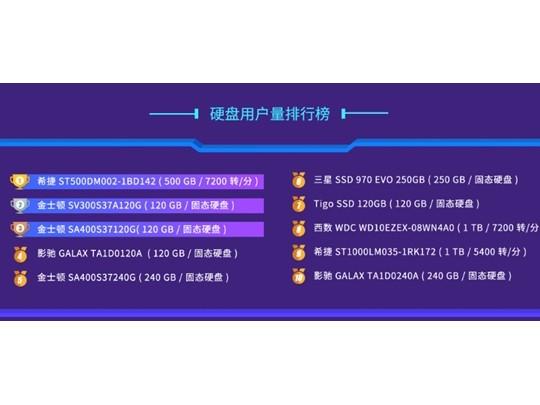 2018年硬盘排行:东芝XG6最强 希捷500GB最热