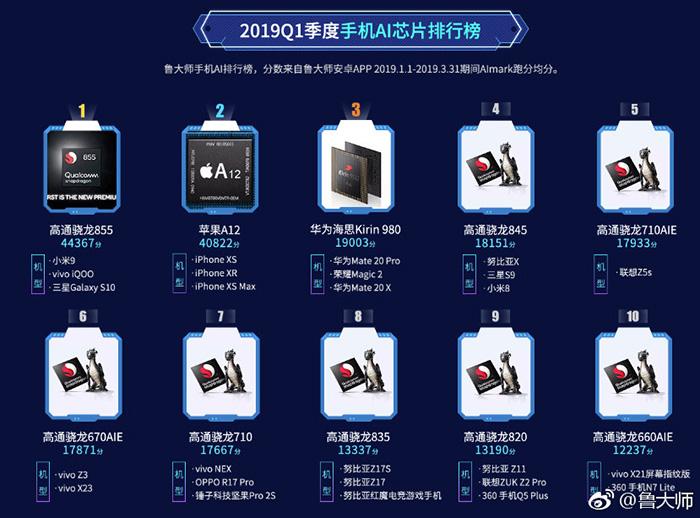 鲁大师2019Q1排行榜:AMD32核CPU、英伟达RTX Titan显卡夺冠