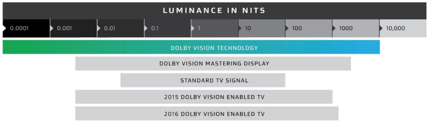 华硕专为影视从业者推出了支持杜比视界HDR的4K显示器