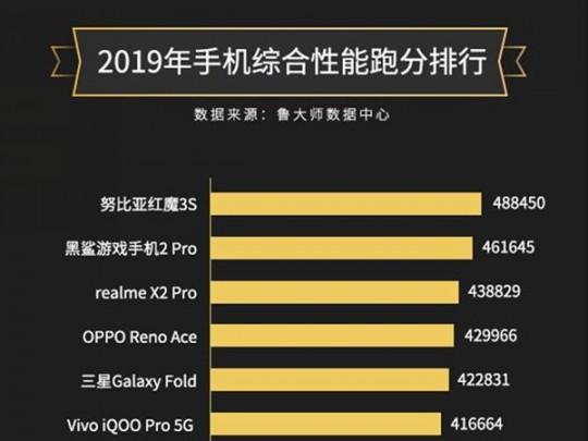 鲁大师2019年度手机性能榜:红魔3S夺冠 华为Mate 30 Pro 5G第十